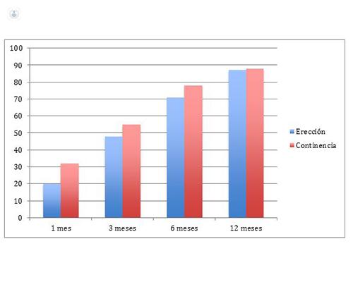 Gráfico indicencias cirugía robótica